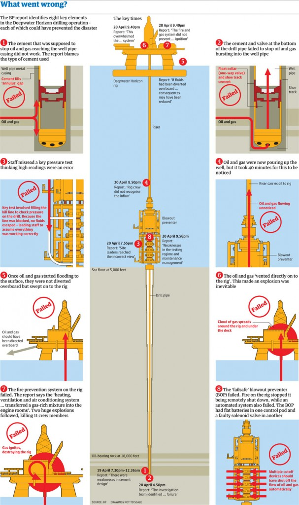 Deepwater Horizon: what went wrong? Click image for full graphic. Illustration: Paul Scruton for the Guardian. Originally published, here.&quot;]<a href=&quot;http://deoilit.com/wp-content/uploads/2011/12/Deepwater-Horizon-report-007.jpeg&quot;>&#8221; width=&#8221;607&#8243; height=&#8221;1024&#8243; /></a></p> <p class=