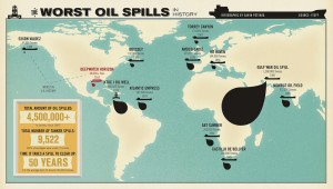 Infographic showing the history and size of worldwide oil spills.