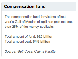Gulf oil fund payout numbers